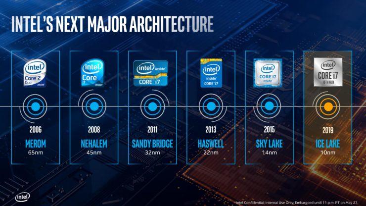 Intel Ice Lake Comet Lakeのアーキテクチャについて