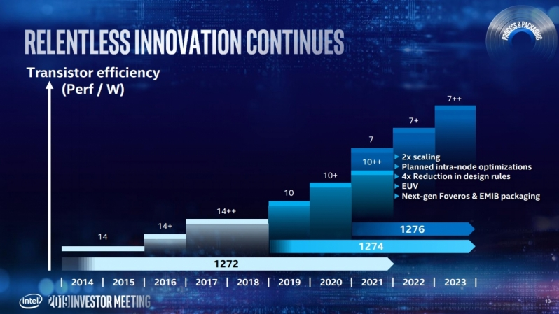 Intel 7nm 2021年へ向け