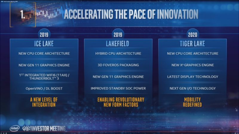 Intel Cascade Lake-X 1ドル/パフォーマンス 向上へ