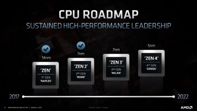 AMD 次世代 Zen 3ベースのRyzen 4000デスクトップとEPYC MilanサーバーCPUが2020年後半投入へ