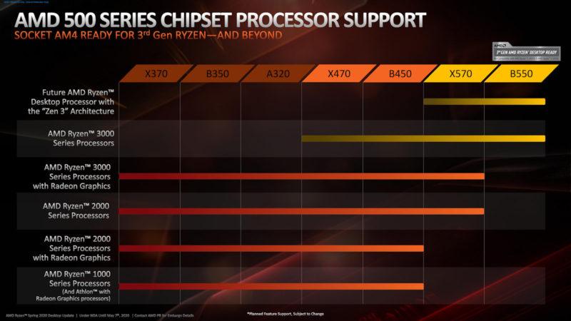 AMD X470およびB450マザーボードにZen 3プロセッサのサポートを追加