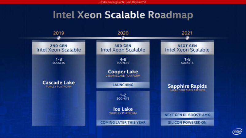 Intel「Tiger Lake」Gen12 Xe iGPUで「Battlefield V」をプレイ