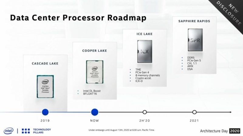 IntelはXe dGPUのCadenceを確認し、Xe GPUラインナップの生産戦略を明らかに