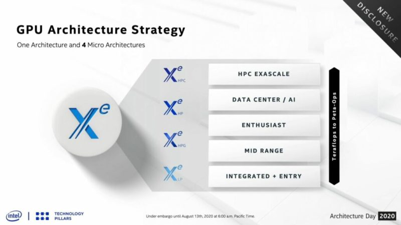 IntelのTiger Lakeプロセッサは10nm SuperFinで作られ、大幅なクロック速度の向上とその他のアーキテクチャの改善