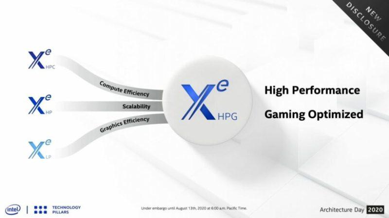 Intel Xe HPG GPUは、ハードウェアレイトレーシングサポートを備えたXe HPGの1タイルでGDDR6メモリを搭載し外部生産プロセスで構築され2021年に登場