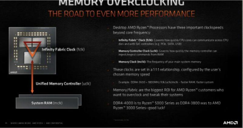 メモリのオーバークロックに対応したAMDのRyzen5000「Zen3」デスクトップCPUはDDR4-4000を推奨