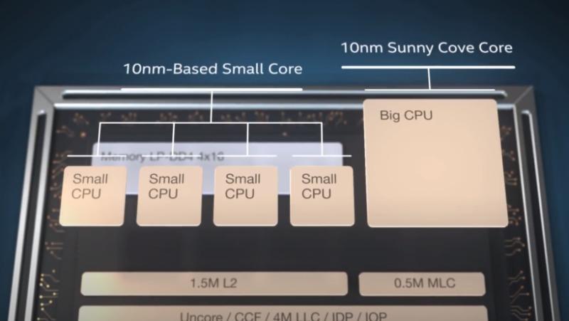 Intel第12世代「AlderLake」CPUがSisoftSandraベンチマークで8+8コアが検出される