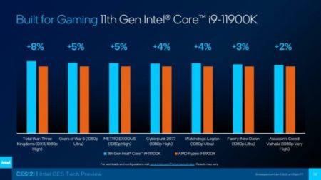 Intel Core i9-11900K「Rocket Lake」フラッグシップ8コアCPUベンチマークでAMDの12コアRyzen5900Xを打ち負かす!
