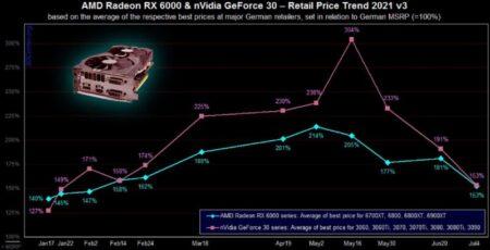 今すぐのVGA購入は避けるべき?! 米国が価格暴落に備えるため、価格は世界市場で6か月ぶりの安値