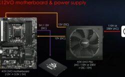 AlderLakeCPU用IntelZ690チップセットマザーボードは、24ピンコネクタを保持